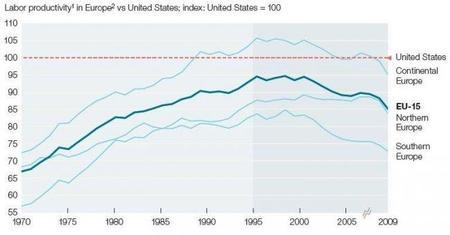 La productividad europea por debajo de la estadounidense