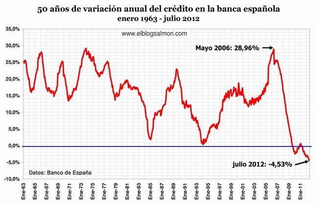 Variación anual del crédito banca española