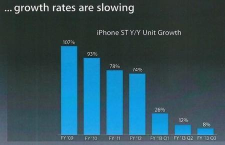 crecimiento-iphone