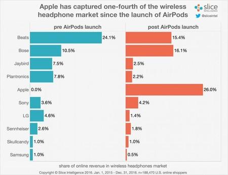 Cifras de Slice: uno de cada cuatro compradores de auriculares inalámbricos estadounidenses ha elegido los AirPods