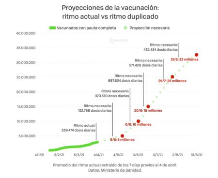 Vacunacion Agosto