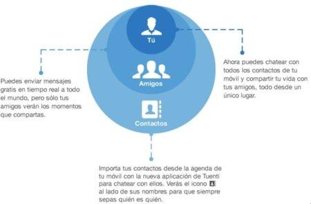 Tuenti lanza una aplicación para chatear con todo el mundo a través del teléfono móvil