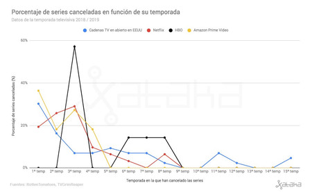 Grafico Cancelaciones Streaming