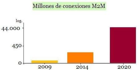 millones conexiones m2m