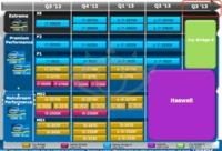 Se filtran los planes del futuro más cercano de CPU Intel