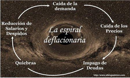Bajo el peligro de la espiral deflacionaria