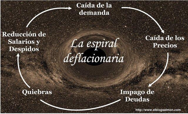 espiral deflacionaria