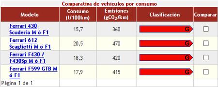 Consumos Ferrari