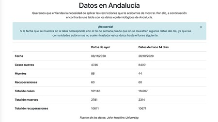 Andalusia data