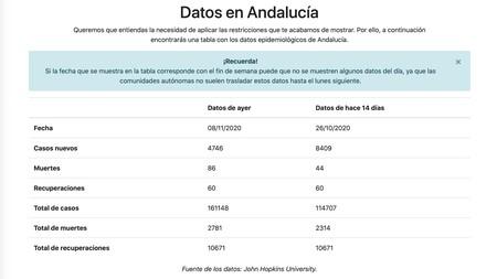 Datos Andalucia