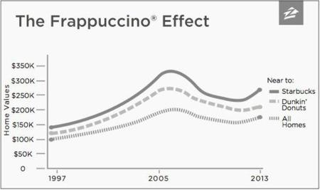 Frappuccino Effect