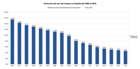 Evolucion Del Uso Del Cheque En Espana