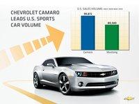 El Chevrolet Camaro adelanta al Ford Mustang en su primer año completo de duelo
