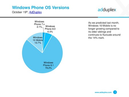 Windows Device Statistics