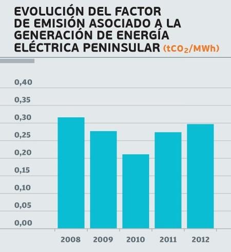 Evolución del Factor de Emisión de CO₂ REE