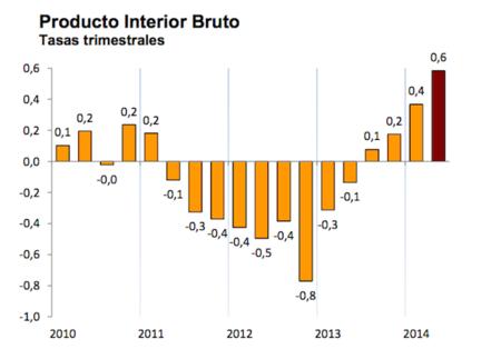 Crecimiento importante del PIB intertrimestral en España