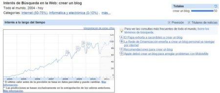 """Búsquedas sobre """"crear un blog"""" en Google Analytics"""