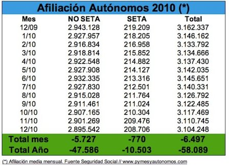 2010 termina con 58.089 autónomos menos y una caida del 1,84%