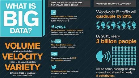 El Big Data, un reto y una ventaja competitiva para las empresas