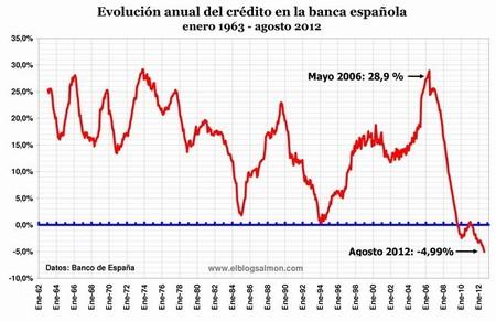 Evolucion Anual Del Credito