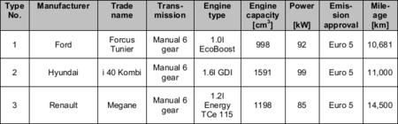 Emisiones de partículas de gasolina DI/GDI