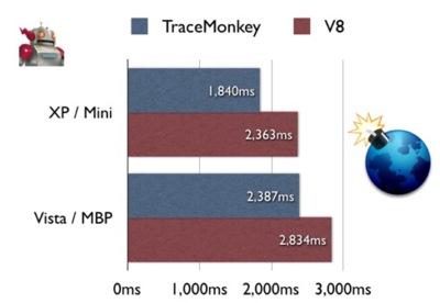 Activa el potente Tracemonkey en Firefox 3.1 preBeta 1 (Minefield)