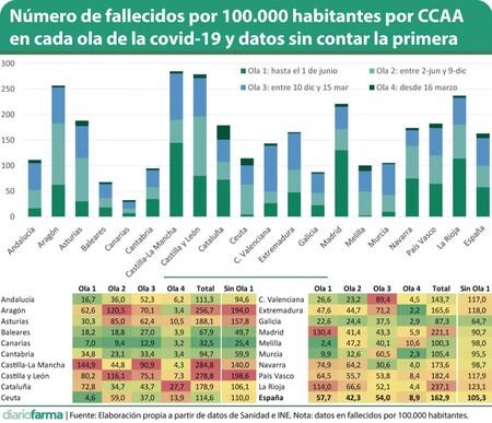 Numero De Fallecidos Por 100 000 Habitantes Por Ccaa En Cada Ola De La Covid 19 Y Datos Sin Contar La Primera Ola Vf