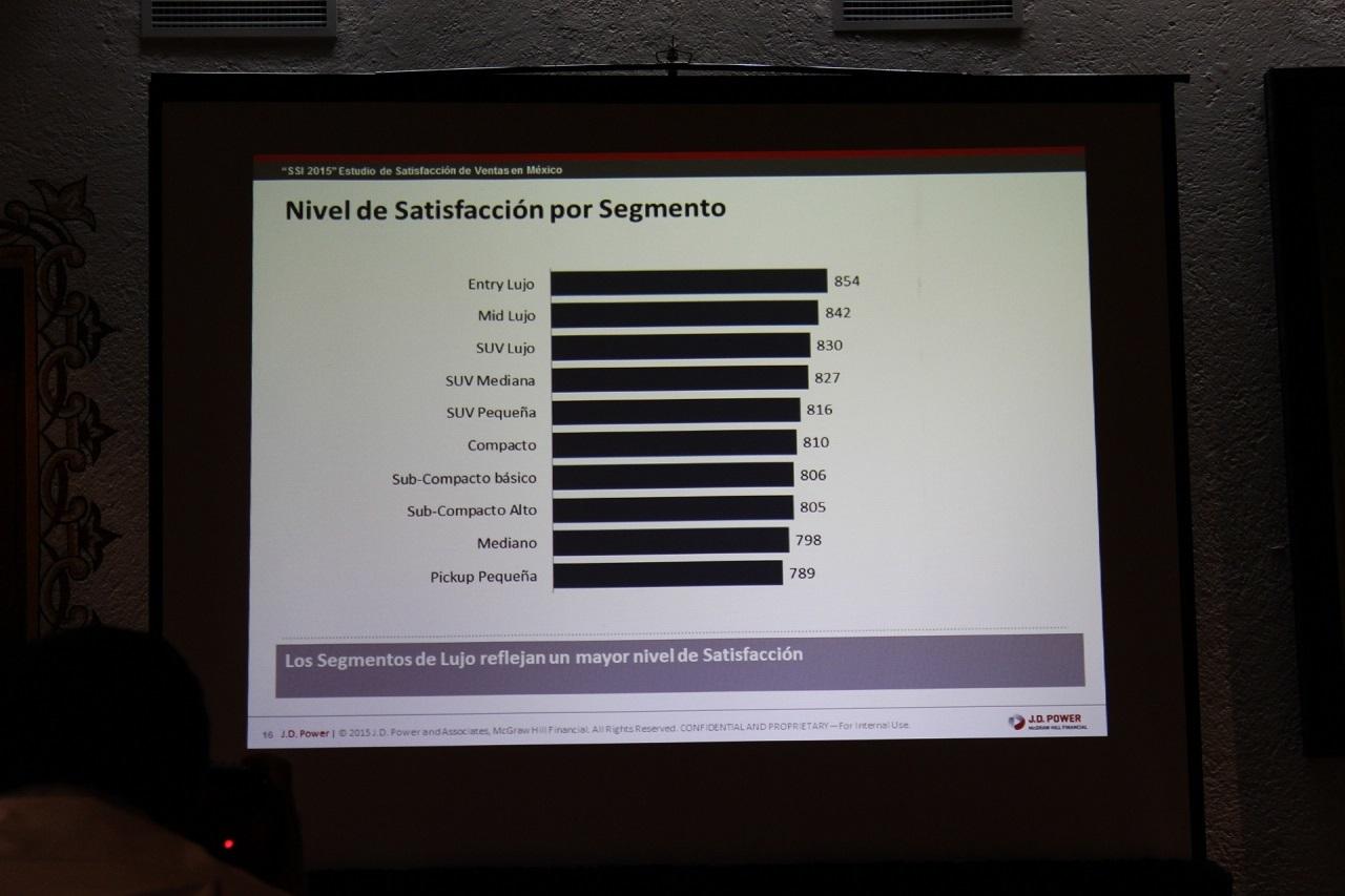 Dodge y Mercedes-Benz a la cabeza del Estudio  de Satisfacción al Cliente de J.D. Power en México