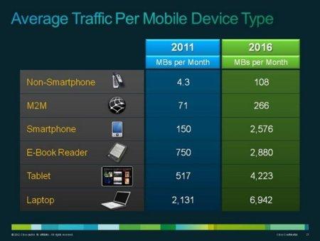 Cisco Internet móvil