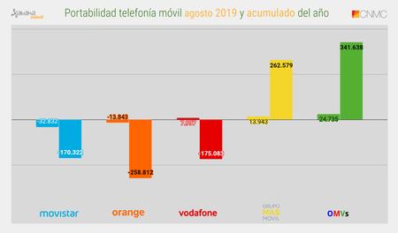 Portabilidad Telefonia Movil Agosto 2019 Y Acumulado Del Ano