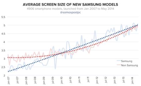 Samsung lidera el tamaño en smartphones