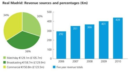 deloitte-football-most-revenues-2009-2010-real-madrid.jpg