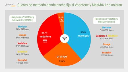 Cuotas Mercado Banda Ancha Fija Con Vodafone Masmovil