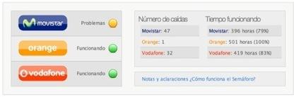 El semáforo, para saber si funciona la web de clientes de tu operador