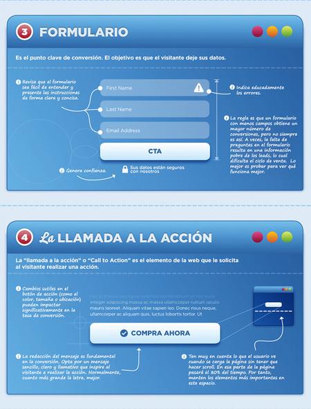 Landing page perfecta: formulario y llamada a la acción
