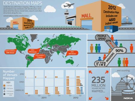 In-Location, las principales empresas se alían para trabajar en la localización en interiores