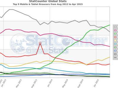 Las estadísticas de los navegadores web más usados en móvil con Chrome y Safari como líderes