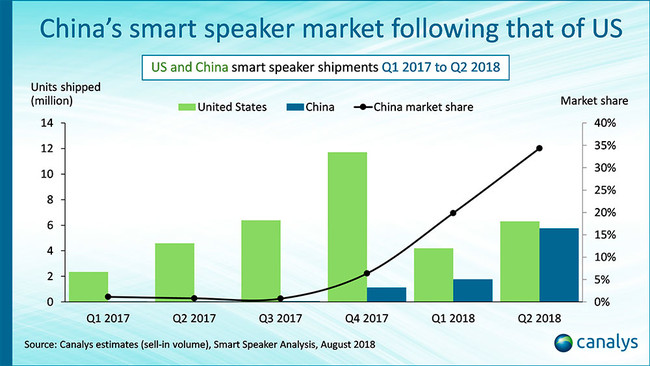 Canalys Speakers Smart