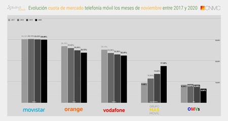 Evolucion Cuota De Mercado Telefonia Movil Los Meses De Noviembre Entre 2017 Y 2020