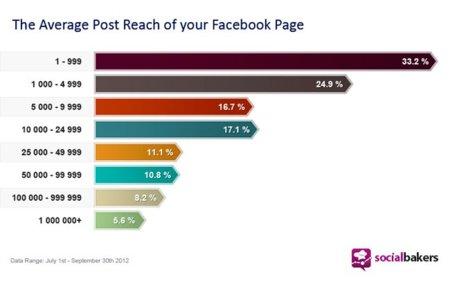 ¿Cuál es el alcance medio de los posts de las páginas de Facebook?