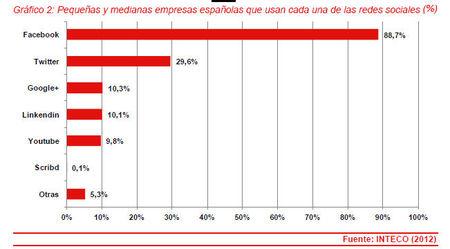 Más de la cuarta parte de las pymes españolas están presentes en redes sociales