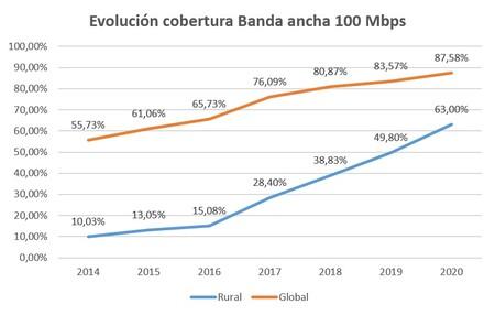 Cobertura 100 Mbps