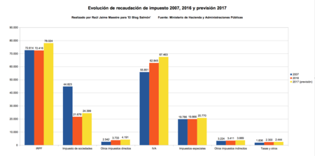 Evolucion De Impuestos 2007 2016 Y Prev 2017