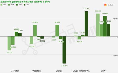 Evolucion Ganancia Neta Movil En Mayo De Los Ultimos Cuatro Anos Hasta 2018