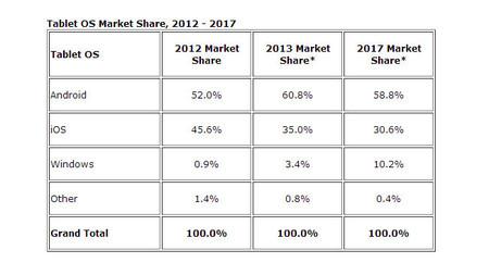 Mercado de tablets según IDC