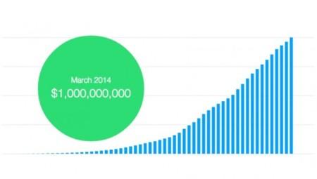 Kickstarter supera la barrera de los mil millones de dólares aportados por los usuarios