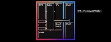 Los 'benchmarks' en tiempos del M1: reinterpretando el rendimiento de Apple Silicon