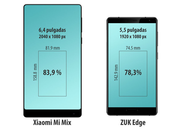 Mi mix Zuk edge porcentaje pantalla