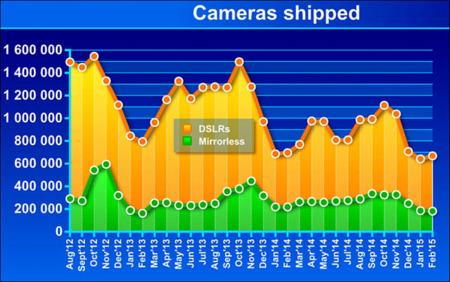 Las ventas de DSLR y sin espejo no mejoran, y la perspectiva sigue siendo poco alentadora