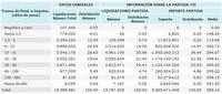 La deducción de los 400 euros: cómo ahorrar 5.100 millones subiendo el IRPF a 11 millones de trabajadores
